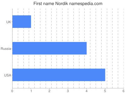 Given name Nordik