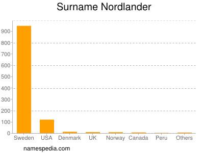 Surname Nordlander
