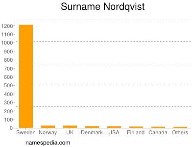 Surname Nordqvist