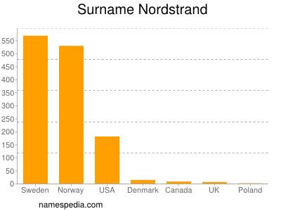 Surname Nordstrand