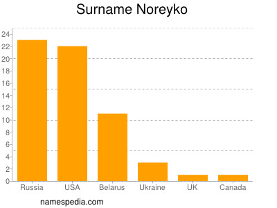 Surname Noreyko