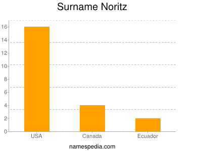 Surname Noritz