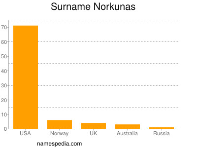 Surname Norkunas