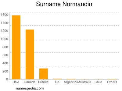 Surname Normandin