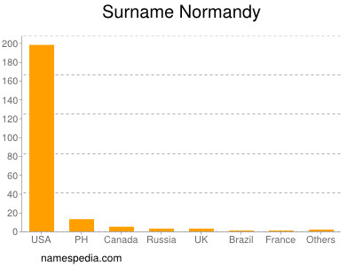 Surname Normandy