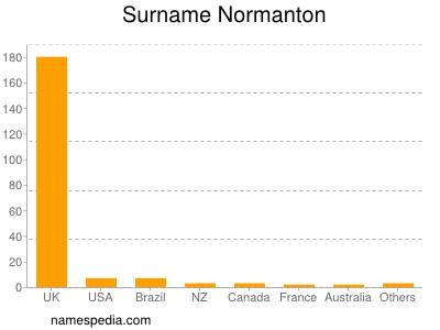 Surname Normanton