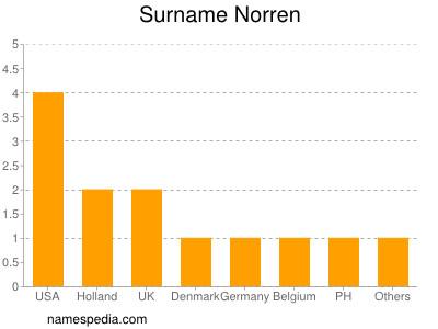 Surname Norren