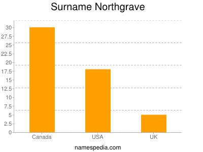 Surname Northgrave