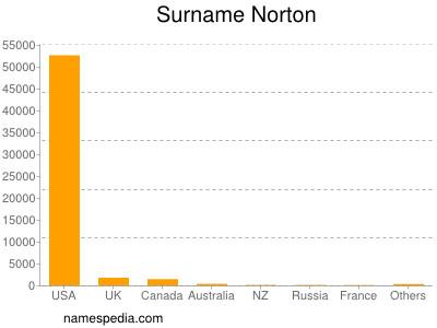 Surname Norton