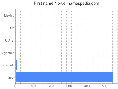 Given name Norvel