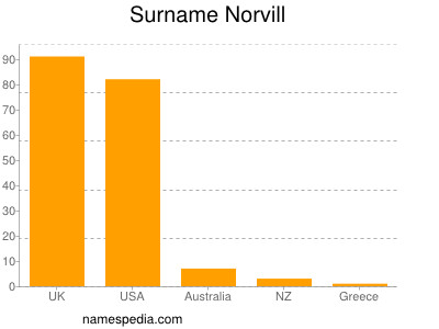Surname Norvill