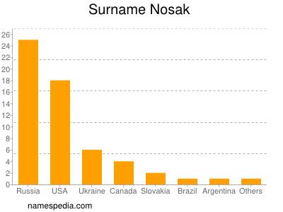Surname Nosak