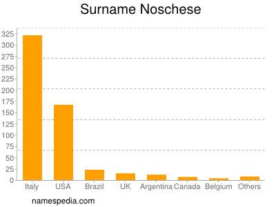 Surname Noschese