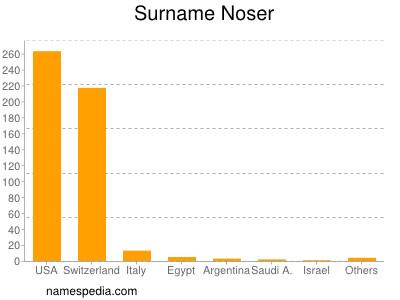 Surname Noser