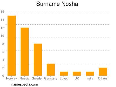 Surname Nosha