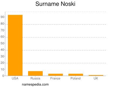 Surname Noski