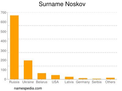 Surname Noskov