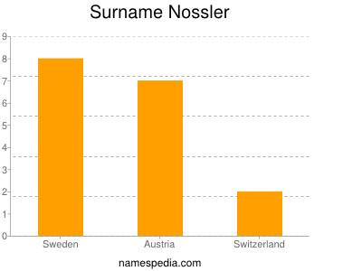 Surname Nossler