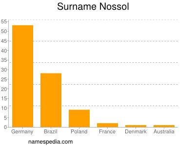 Surname Nossol