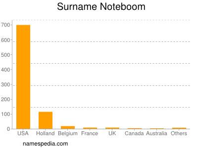 Surname Noteboom
