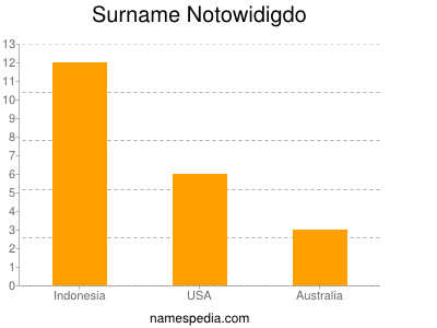 Surname Notowidigdo