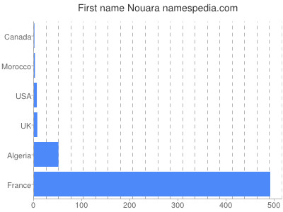 Given name Nouara