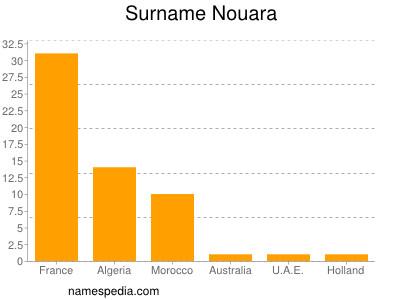 Surname Nouara
