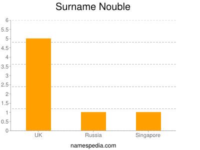 Surname Nouble