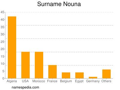 Surname Nouna