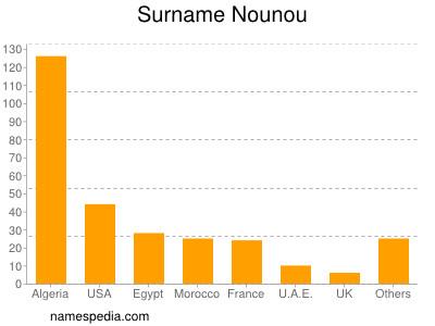Surname Nounou