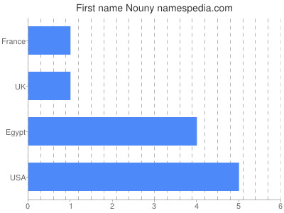 Given name Nouny