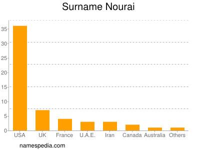 Surname Nourai