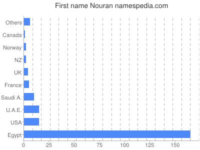 Given name Nouran