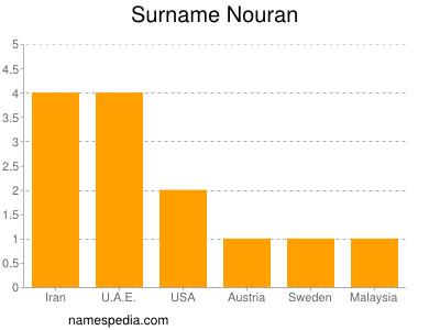 Surname Nouran
