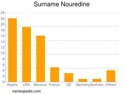 Surname Nouredine