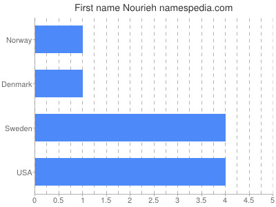 Given name Nourieh