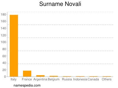 Surname Novali