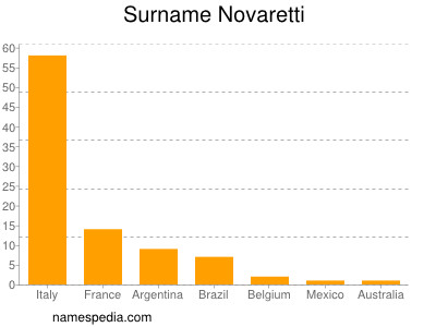 Surname Novaretti