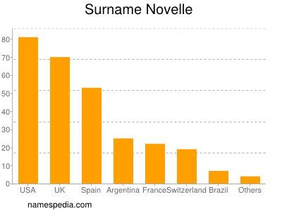Surname Novelle