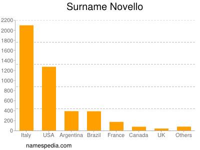 Surname Novello