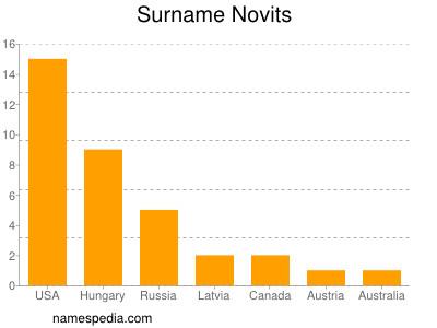 Surname Novits