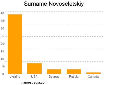 Surname Novoseletskiy