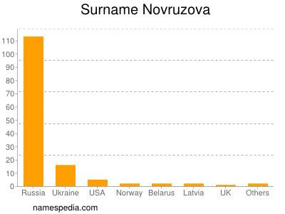 Surname Novruzova