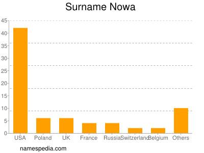 Surname Nowa