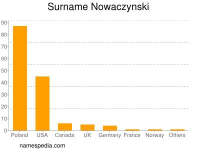 Surname Nowaczynski