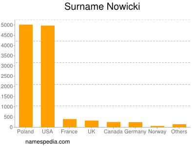 Surname Nowicki