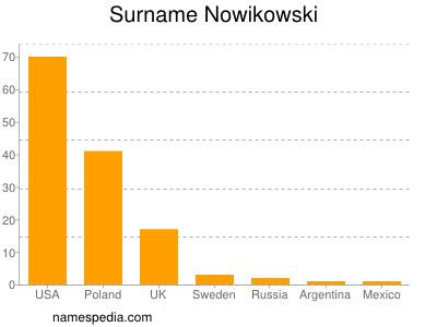 Surname Nowikowski