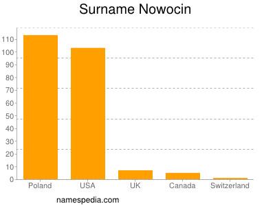 Surname Nowocin