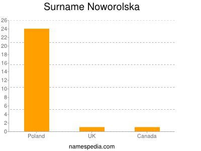 Surname Noworolska