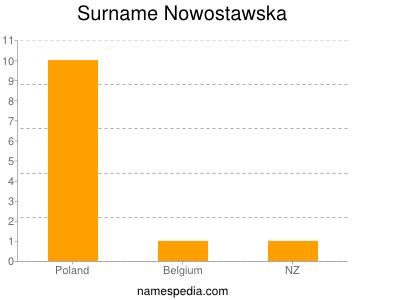 Surname Nowostawska